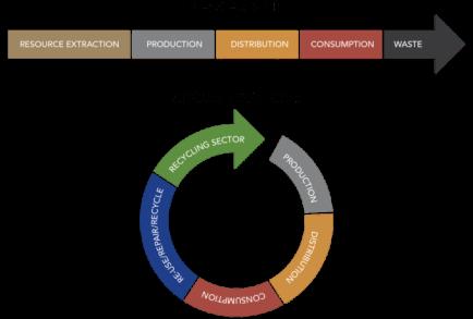 Linear-versus-circular-economy-1
