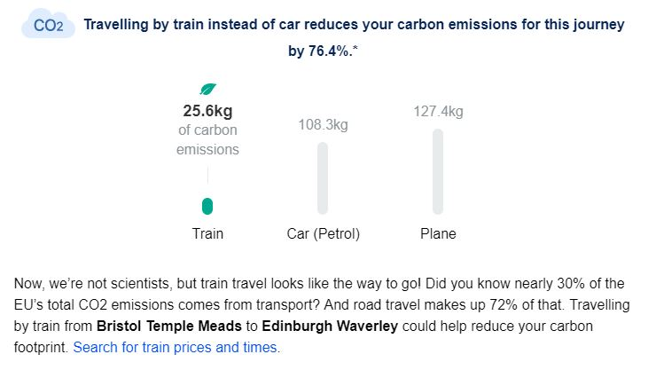 Travelling by train instead of car reduces your carbon emissions for this journey by 76.4%