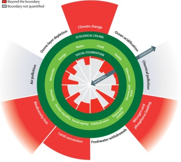 Living within the doughnut, Kate Raworth. FigureShortfalls and overshoot in the Doughnut. Dark green circles show the social foundation and ecological ceiling, encompassing a safe and just space for humanity. Red wedges show shortfalls in the social foundation or overshoot of the ecological ceiling.